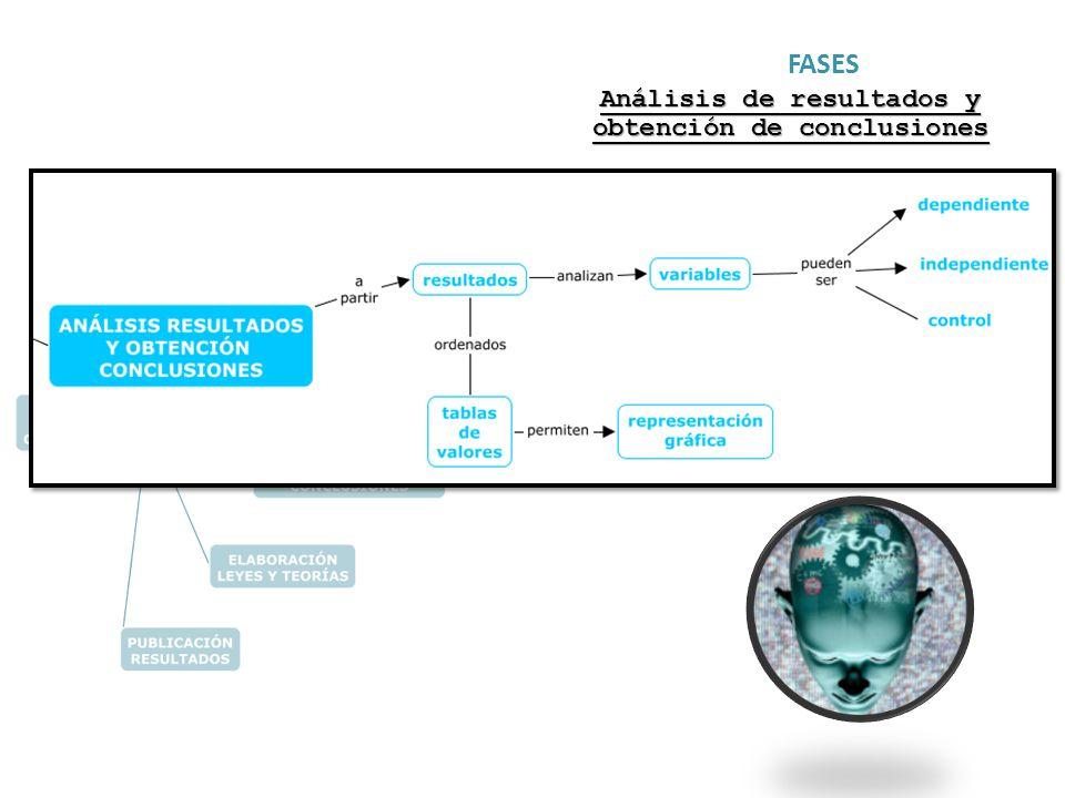 Análisis de resultados y obtención de conclusiones