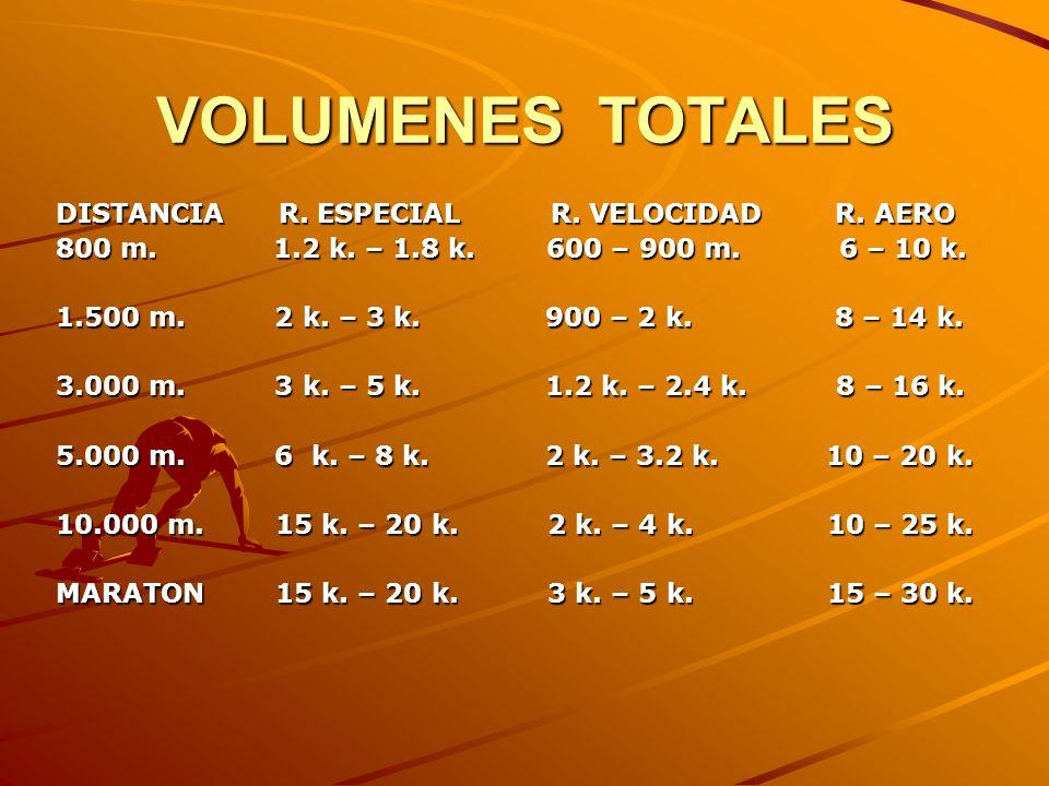 VOLUMENES TOTALES DISTANCIA R. ESPECIAL R. VELOCIDAD R. AERO