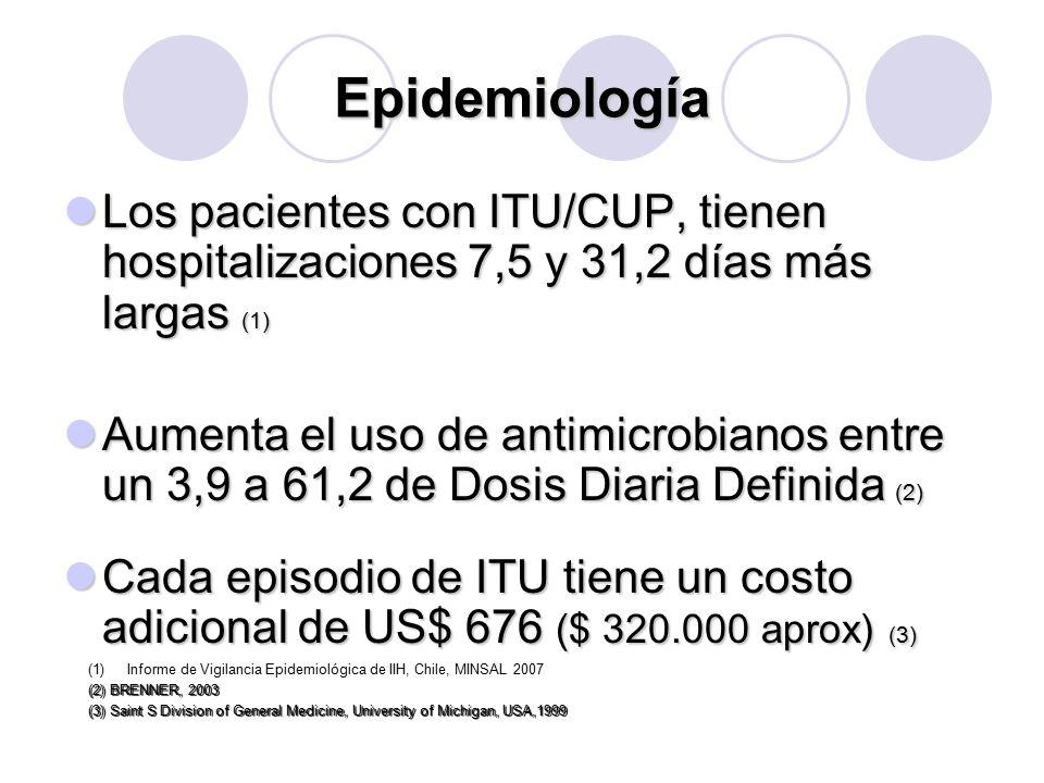 Epidemiología Los pacientes con ITU/CUP, tienen hospitalizaciones 7,5 y 31,2 días más largas (1)