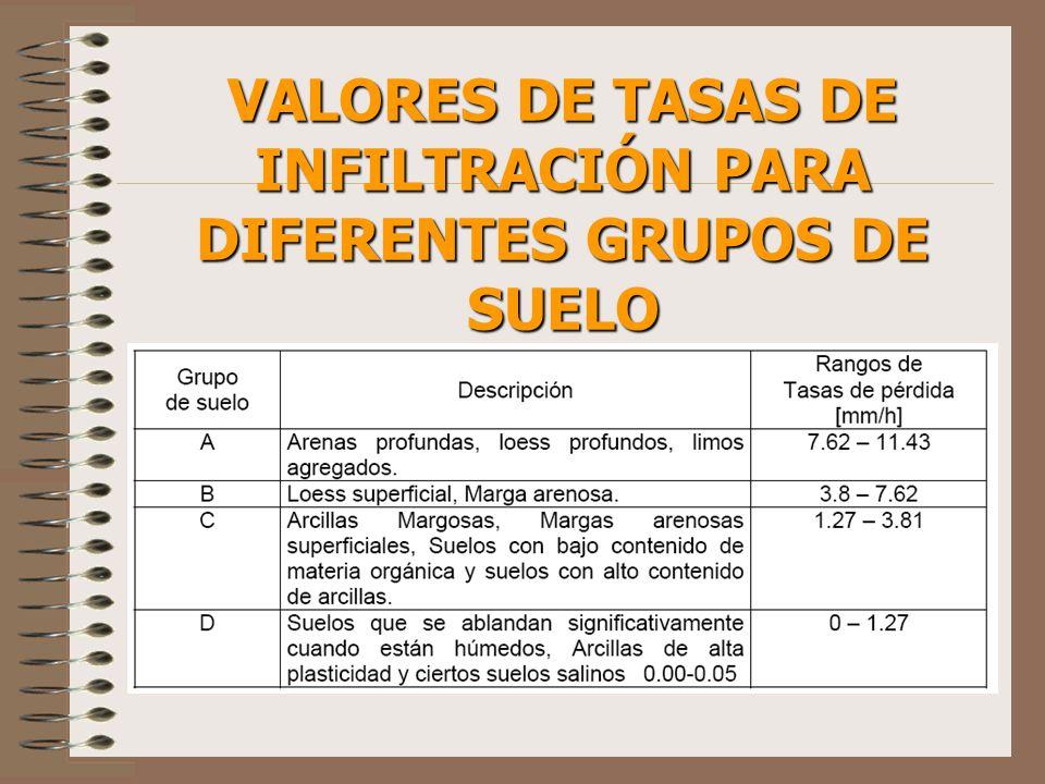 VALORES DE TASAS DE INFILTRACIÓN PARA DIFERENTES GRUPOS DE SUELO