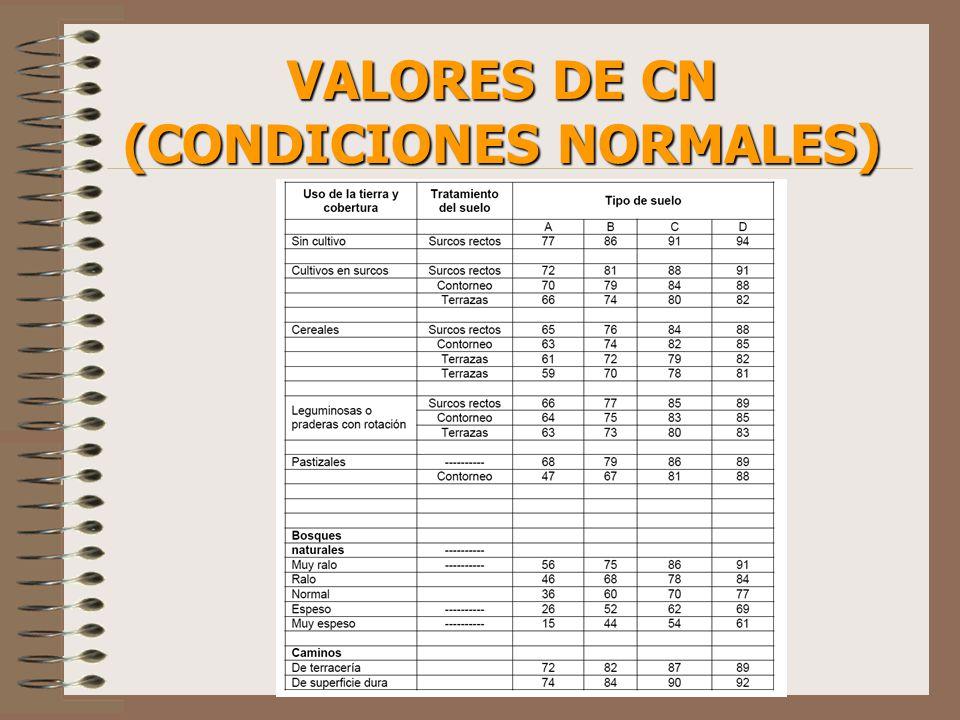 VALORES DE CN (CONDICIONES NORMALES)