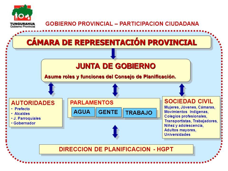 CÁMARA DE REPRESENTACIÓN PROVINCIAL DIRECCION DE PLANIFICACION - HGPT