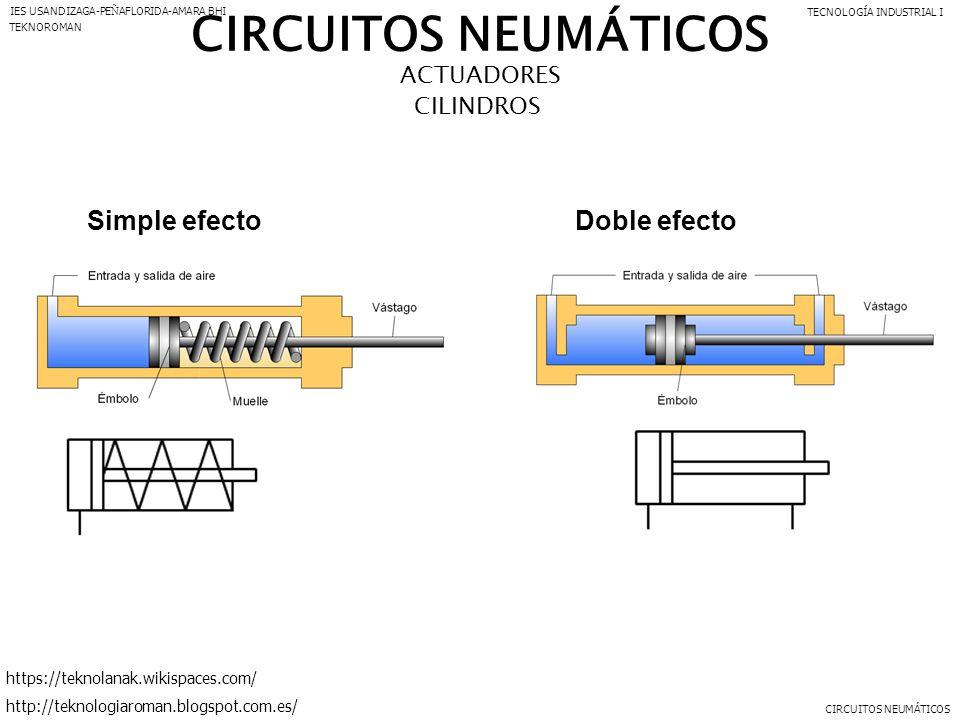 Circuito Neumatico Simple : Circuitos neumÁticos componentes el generador de aire