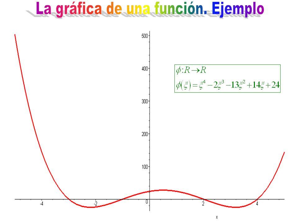 La gráfica de una función. Ejemplo