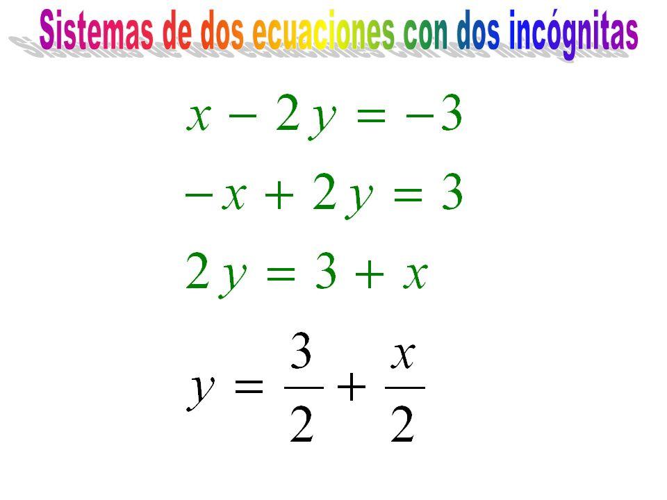 Sistemas de dos ecuaciones con dos incógnitas