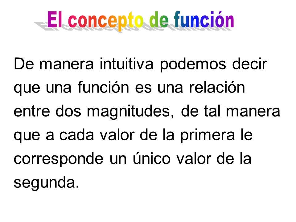 El concepto de función