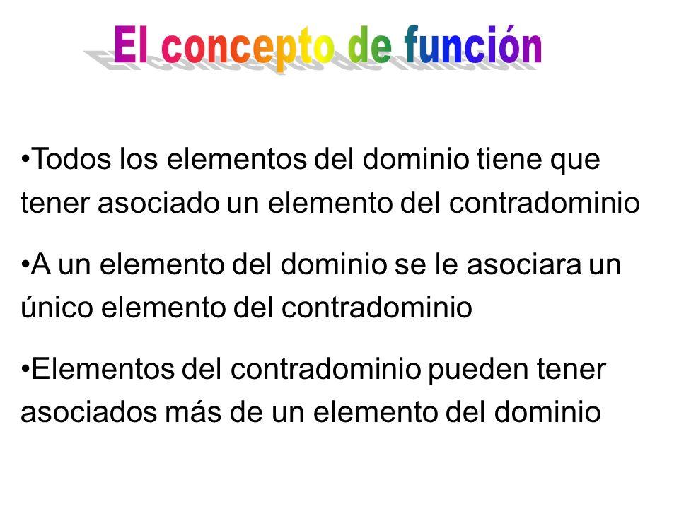 El concepto de función Todos los elementos del dominio tiene que tener asociado un elemento del contradominio.