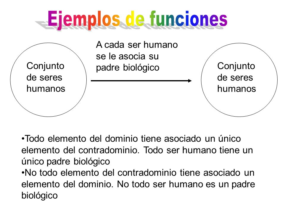 Ejemplos de funcionesA cada ser humano se le asocia su padre biológico. Conjunto de seres humanos. Conjunto de seres humanos.