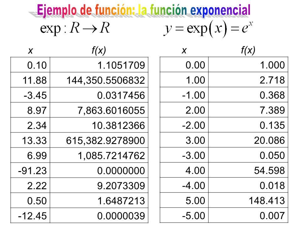 Ejemplo de función: la función exponencial