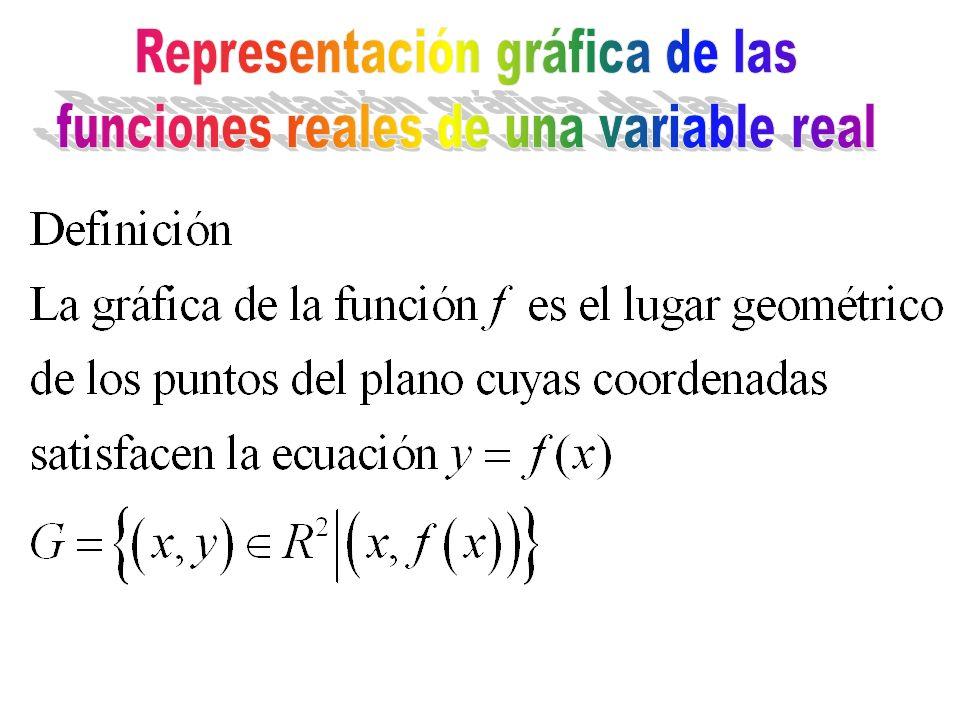 Representación gráfica de las funciones reales de una variable real