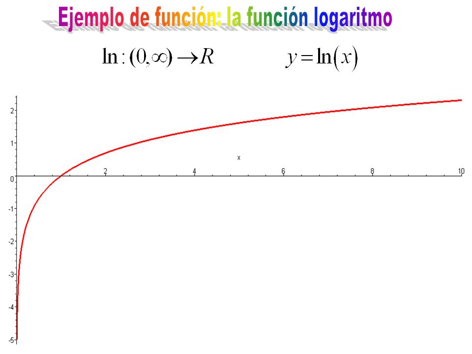 Ejemplo de función: la función logaritmo