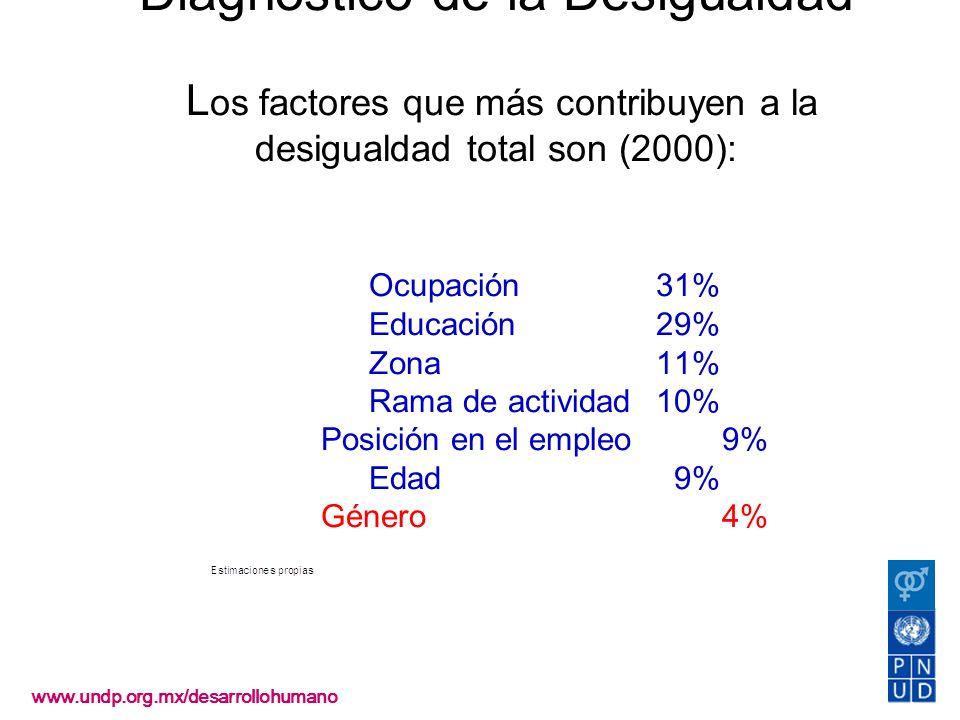 Diagnóstico de la Desigualdad Los factores que más contribuyen a la desigualdad total son (2000): Ocupación 31% Educación 29% Zona 11% Rama de actividad 10% Posición en el empleo 9% Edad 9% Género 4%
