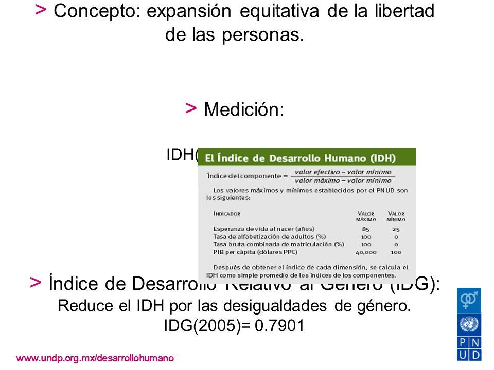 Desarrollo humano > Concepto: expansión equitativa de la libertad de las personas. > Medición: IDH(2005)=0.8079 > Índice de Desarrollo Relativo al Género (IDG): Reduce el IDH por las desigualdades de género. IDG(2005)= 0.7901