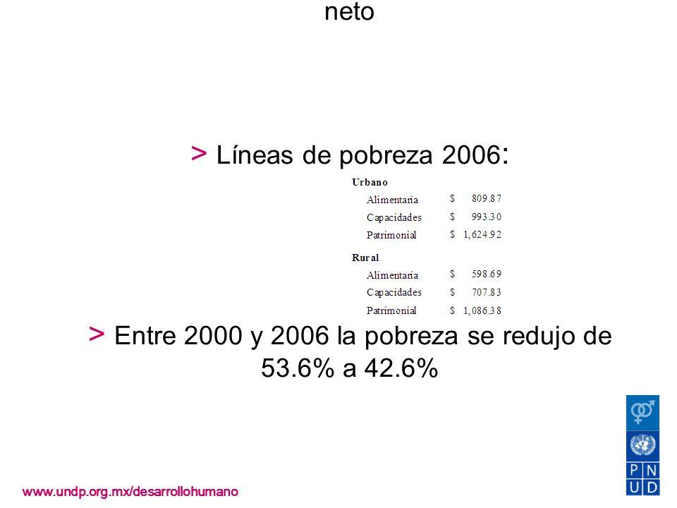 Pobreza > CONEVAL la identifica a partir del ingreso neto > Líneas de pobreza 2006: > Entre 2000 y 2006 la pobreza se redujo de 53.6% a 42.6%