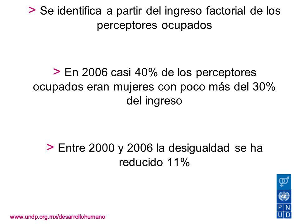 Desigualdad > Se identifica a partir del ingreso factorial de los perceptores ocupados > En 2006 casi 40% de los perceptores ocupados eran mujeres con poco más del 30% del ingreso > Entre 2000 y 2006 la desigualdad se ha reducido 11%