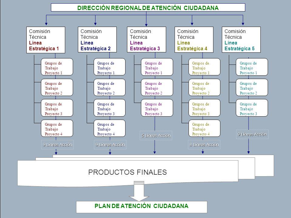 DIRECCIÓN REGIONAL DE ATENCIÓN CIUDADANA