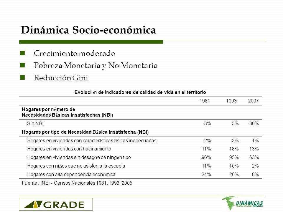 Dinámica Socio-económica