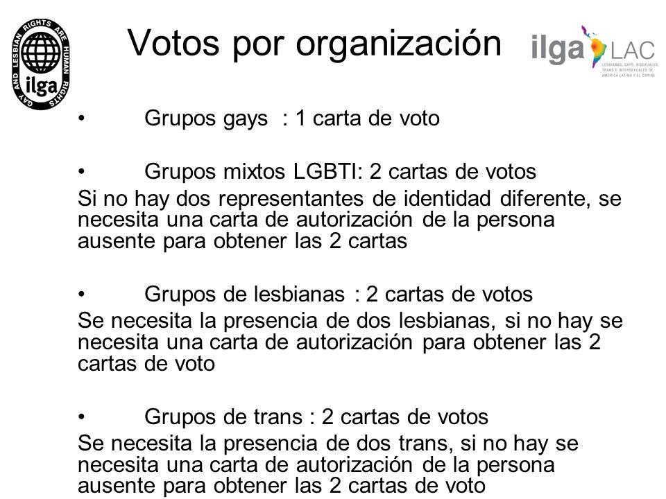 Votos por organización