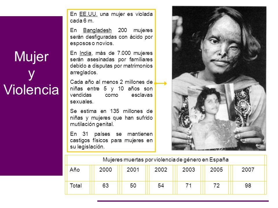 Mujeres muertas por violencia de género en España