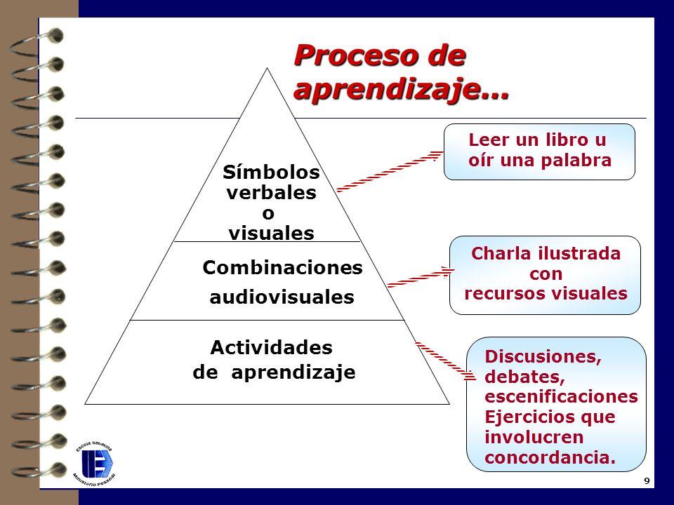 Proceso de aprendizaje...