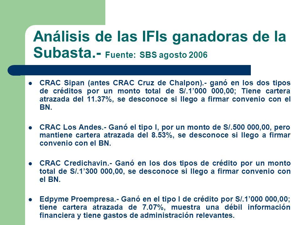 Análisis de las IFIs ganadoras de la Subasta.- Fuente: SBS agosto 2006