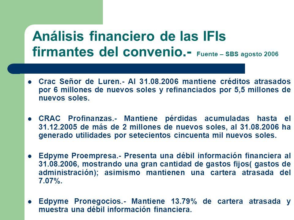 Análisis financiero de las IFIs firmantes del convenio