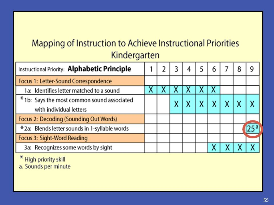 difference between teaching and instruction ppt