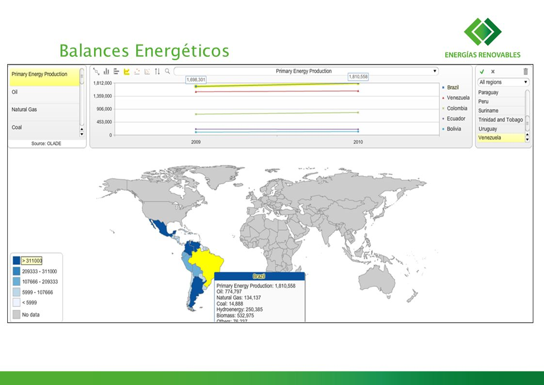 Balances Energéticos