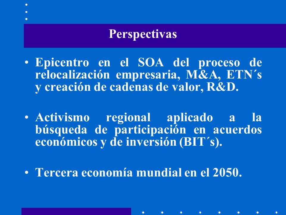 PerspectivasEpicentro en el SOA del proceso de relocalización empresaria, M&A, ETN´s y creación de cadenas de valor, R&D.