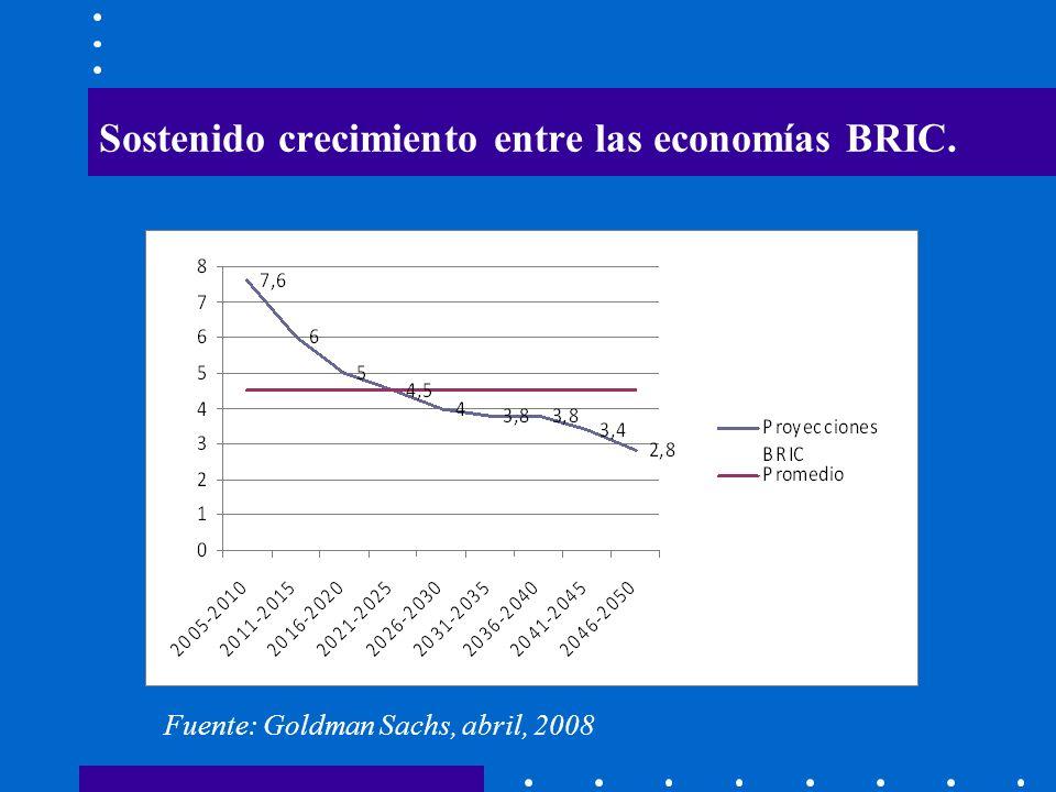 Sostenido crecimiento entre las economías BRIC.