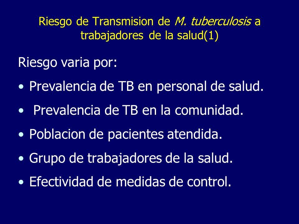 Riesgo de Transmision de M. tuberculosis a trabajadores de la salud(1)