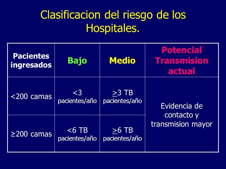 Clasificacion del riesgo de los Hospitales.