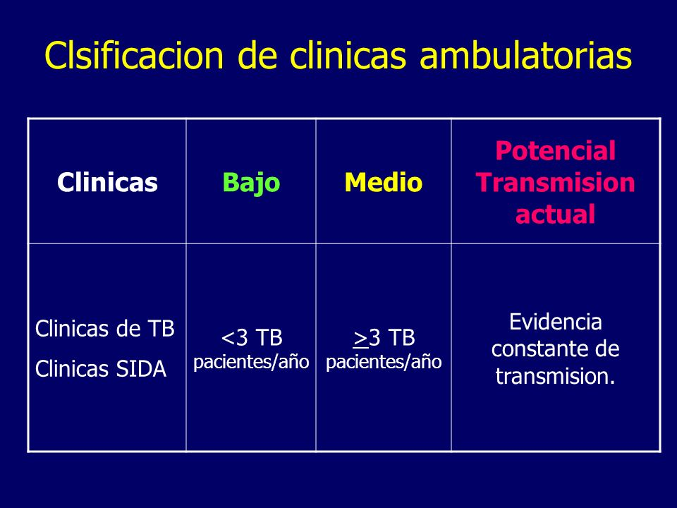 Clsificacion de clinicas ambulatorias