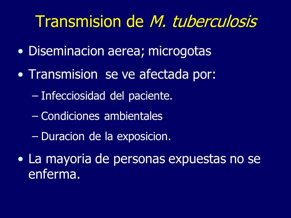 Transmision de M. tuberculosis