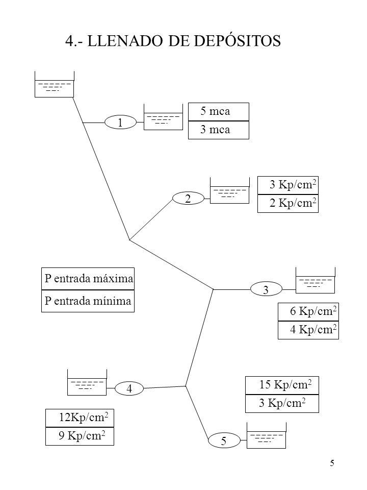 4.- LLENADO DE DEPÓSITOS 5 mca 1 3 mca 3 Kp/cm2 2 2 Kp/cm2