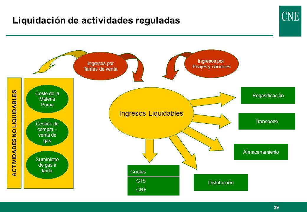 Liquidación de actividades reguladas
