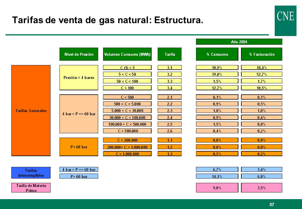 Tarifas de venta de gas natural: Estructura.