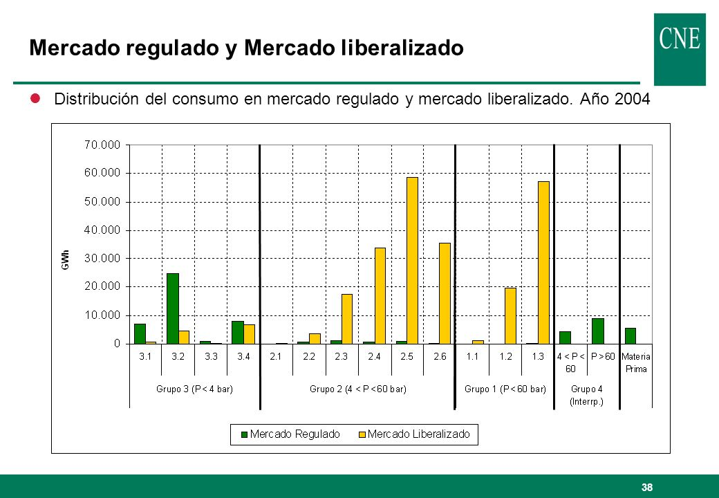 Mercado regulado y Mercado liberalizado