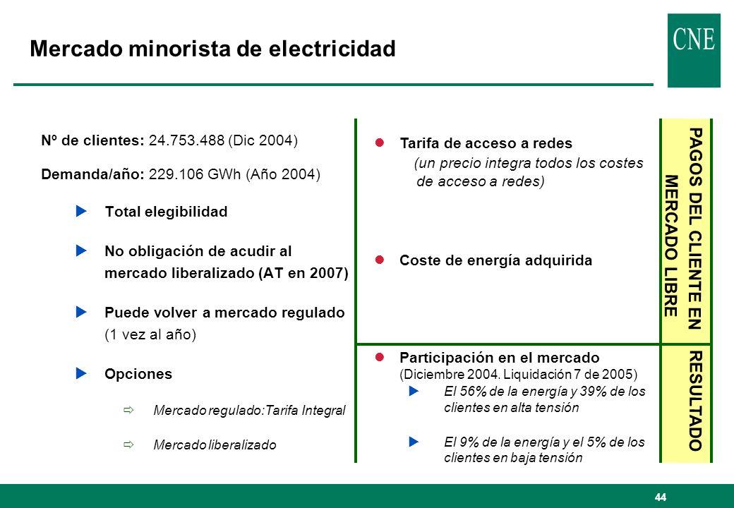 Mercado minorista de electricidad