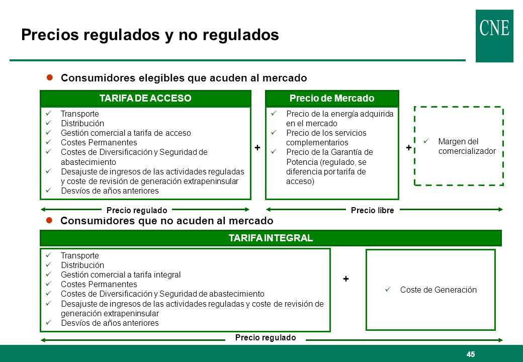 Precios regulados y no regulados
