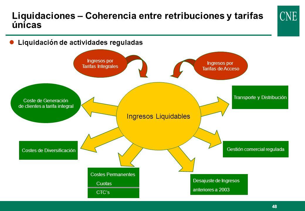 Liquidaciones – Coherencia entre retribuciones y tarifas únicas