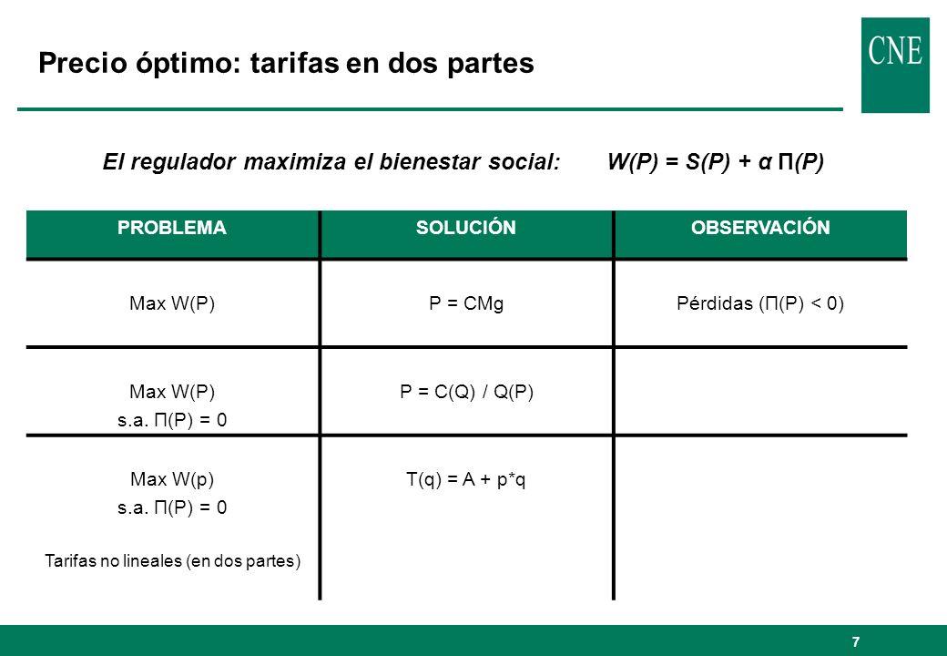 Precio óptimo: tarifas en dos partes