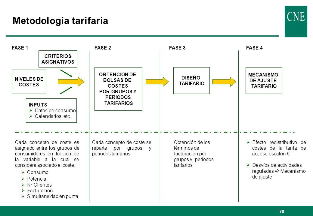 Metodología tarifaria