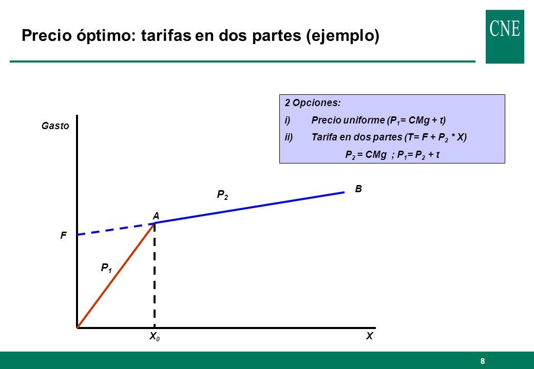 Precio óptimo: tarifas en dos partes (ejemplo)