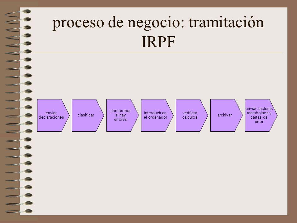 proceso de negocio: tramitación IRPF