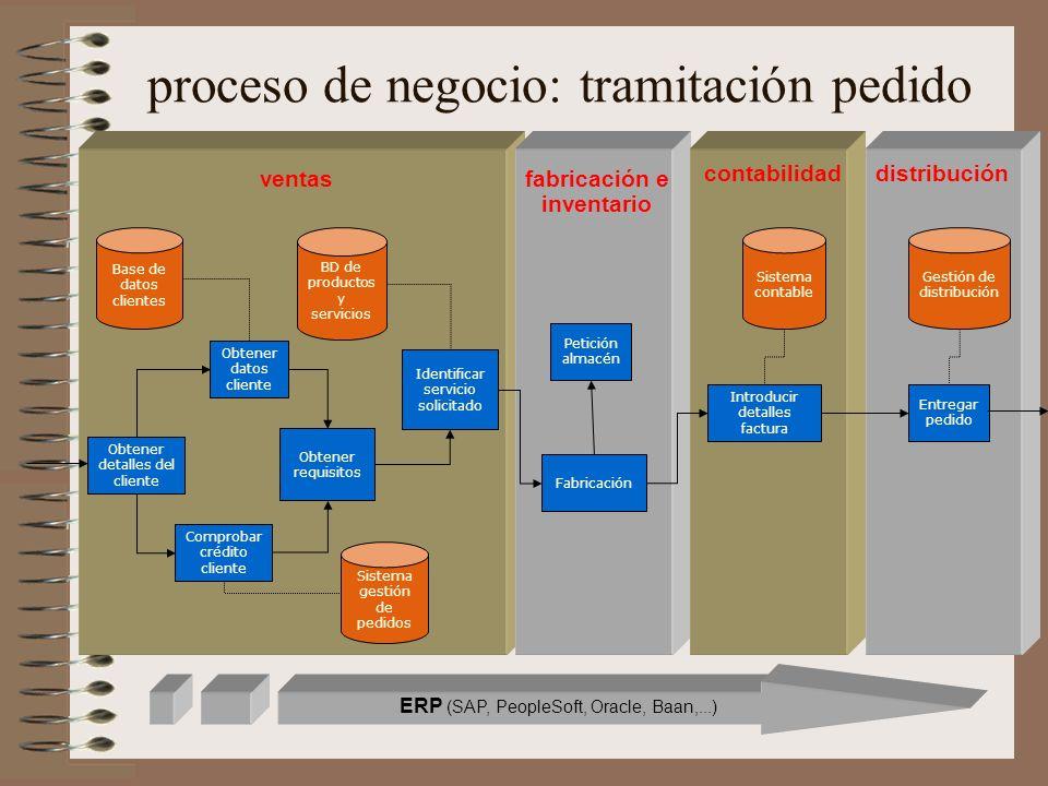 proceso de negocio: tramitación pedido