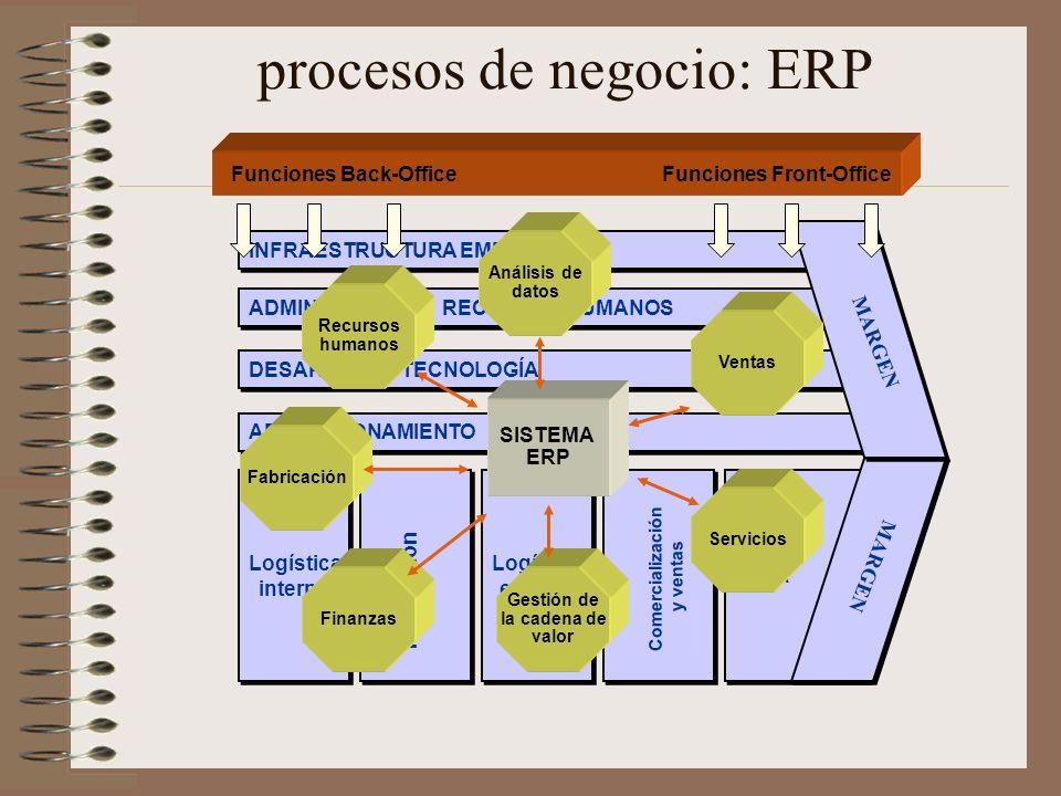 procesos de negocio: ERP