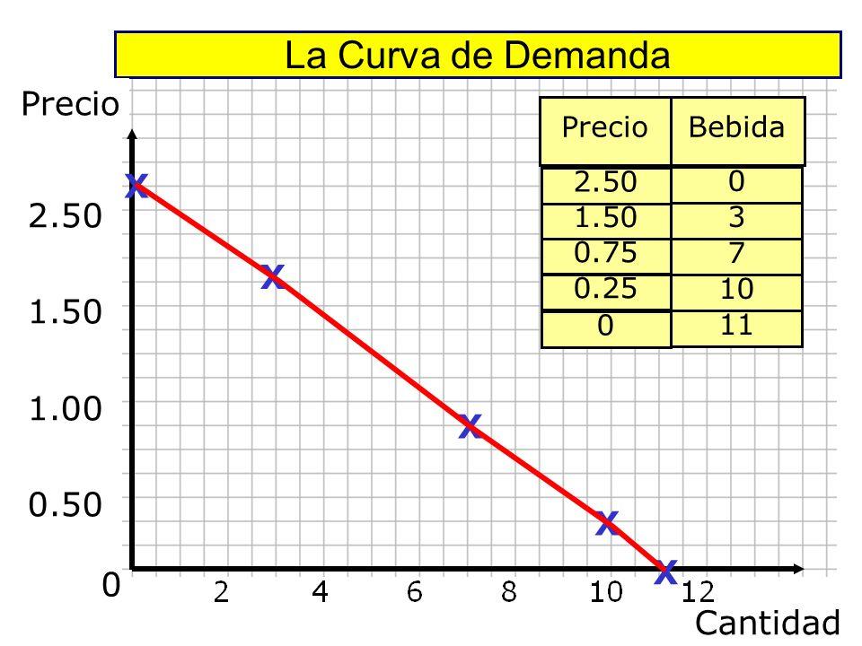 La Curva de Demanda Precio 2.50 1.50 1.00 0.50 X X X X X Cantidad