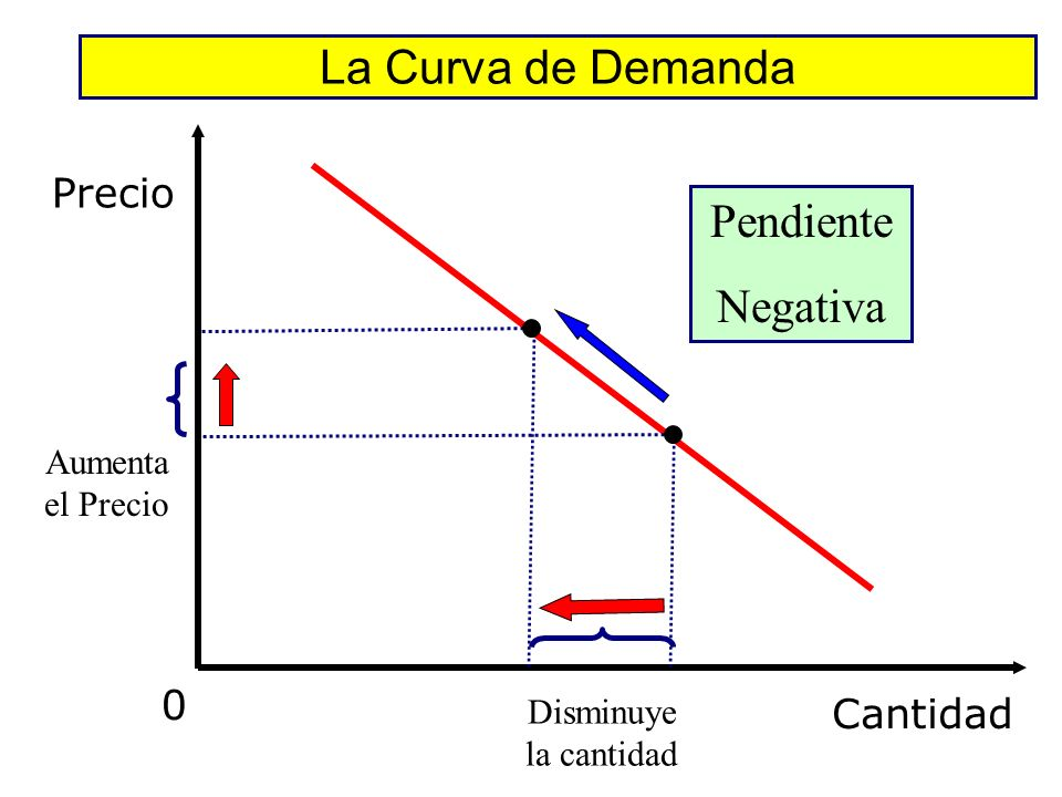 La Curva de Demanda Pendiente Negativa Precio Cantidad