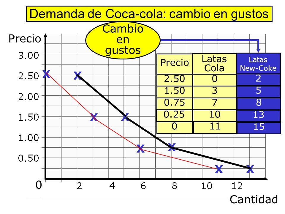 Demanda de Coca-cola: cambio en gustos